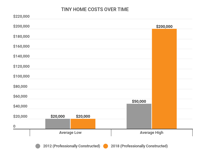 tiny-home-costs-over-time-us